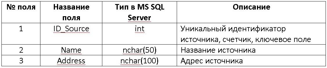 c Курсовая работа на c База данных ms sql server bestprog Таблица emission выбросы для заданного источника