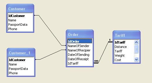 Microsoft Access схема бази даних