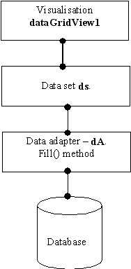 Visual Studio scheme of interaction database objects