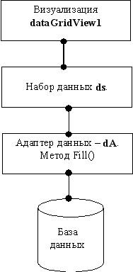 Microsoft Access схема взаимодействия база данных