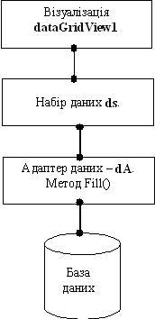 Microsoft Access Схема взаємодії рисунок