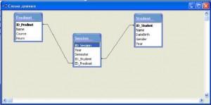База данных Microsoft Access схема таблица