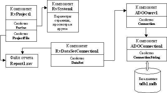 База данных Microsoft Access схема взаимодействия рисунок
