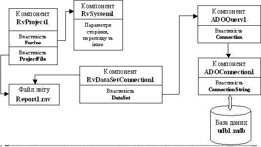 База даних Microsoft Access схема взаємодії
