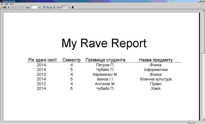 Rave Report підсумковий звіт