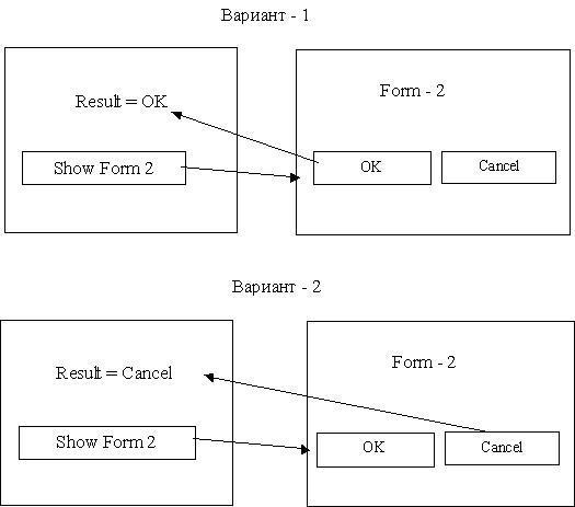 C# Схема взаимодействия между формами