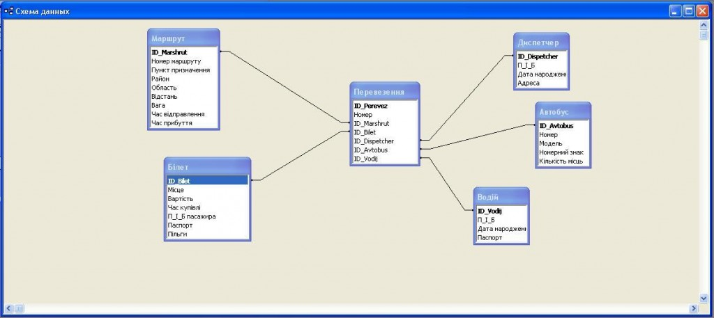 Схема взаємодії між таблицями бази даних