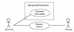 UML-діаграма використання