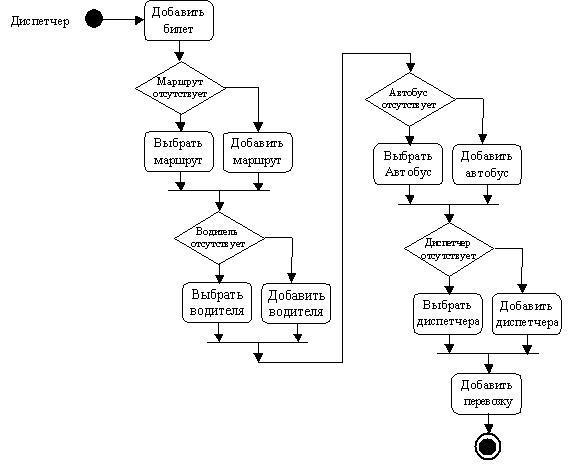 База данных UML-диаграмма деятельности диспетчера касс