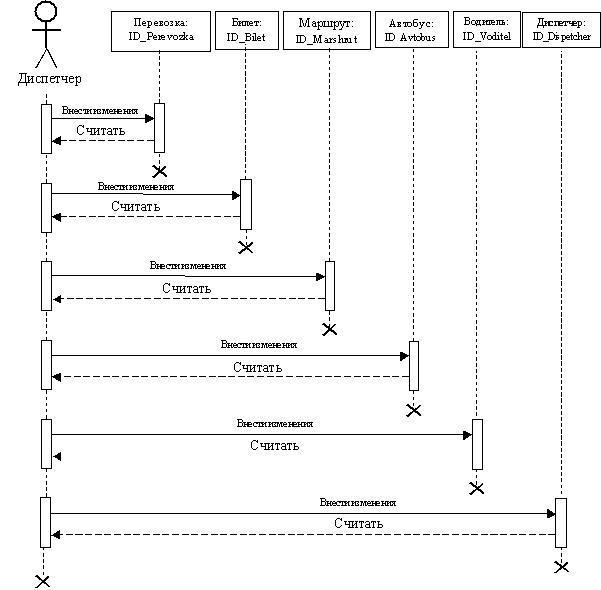База данных UML-диаграмма взаимодействия