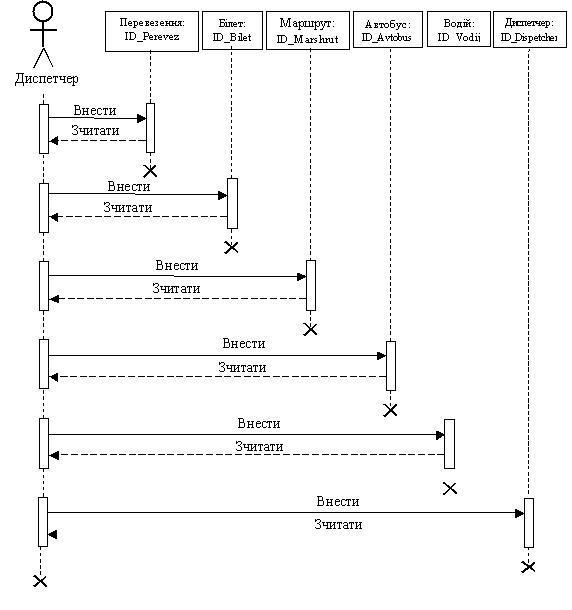 UML-діаграма взаємодії