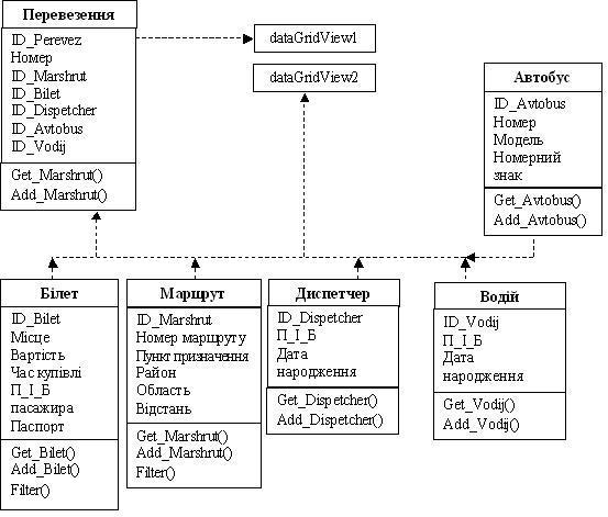 Бази даних залежності класи програма