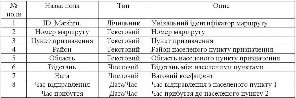"""Таблиця """"Маршрут"""""""