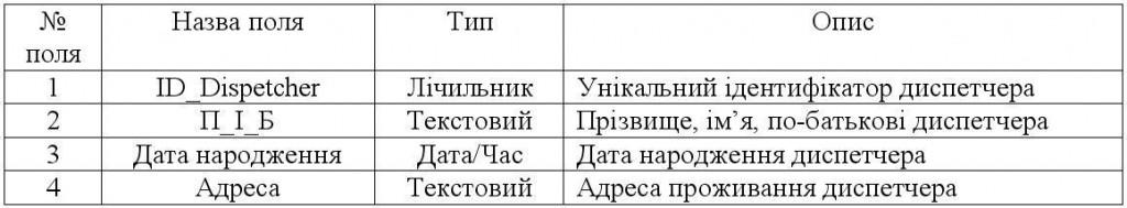"""Таблиця """"Диспетчер"""""""