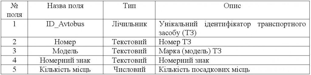 "Таблиця ""Автобус"""