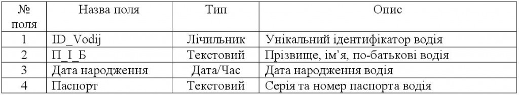 """Таблиця """"Водій"""""""