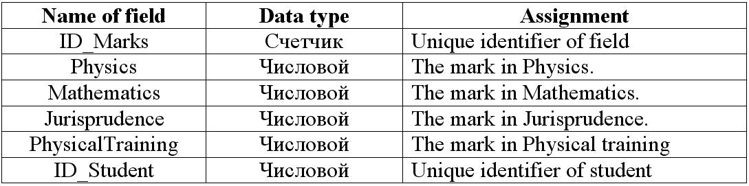 010 – Delphi  An example of sorting in database using