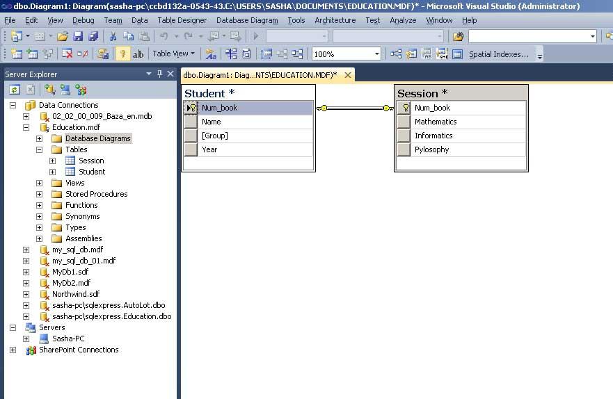 SQL Server відношення таблиця