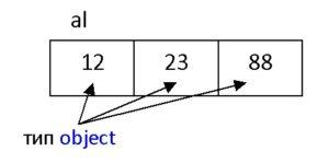 C# ArrayList елементи рисунок
