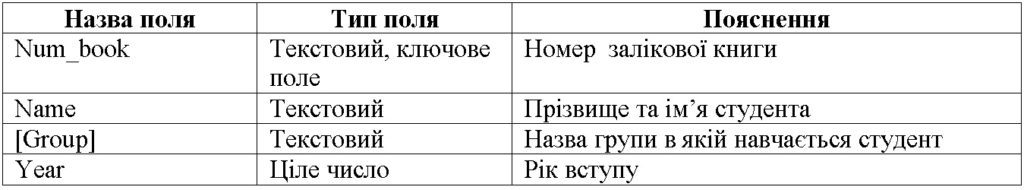 Таблиця Student