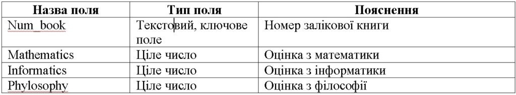 Таблиця Session