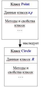 C# Иерархия классов рисунок