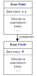 C#. Контрольна робота. Ієрархія класів згідно з умовою задачі