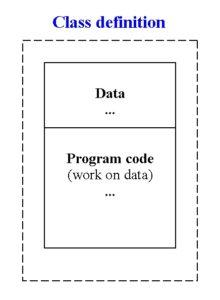C# class data code figure