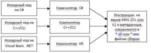Технология .NET. Процесс преобразования исходного кода в код на языке MSIL (CIL) и создание файла сборки