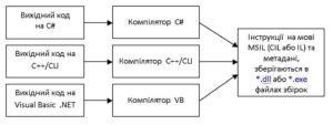 Технологія .NET. Процес перетворення вихідного коду в код на мові MSIL (CIL) та утворення файлу збірки