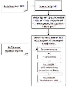 Технология .NET. Связь между исходным кодом, компилятором и механизмом выполнения .NET