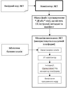 Технологія .NET. Зв'язок між вихідним кодом, компілятором та механізмом виконання .NET