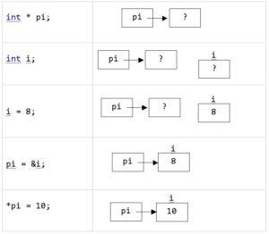 C++ покажчик використання рисунок
