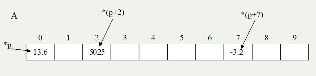 С++ pointer array figure