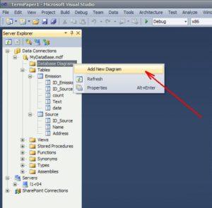 Visual Studio команда діаграма