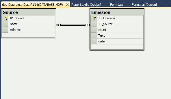 SQL Server Диаграмма связей таблица