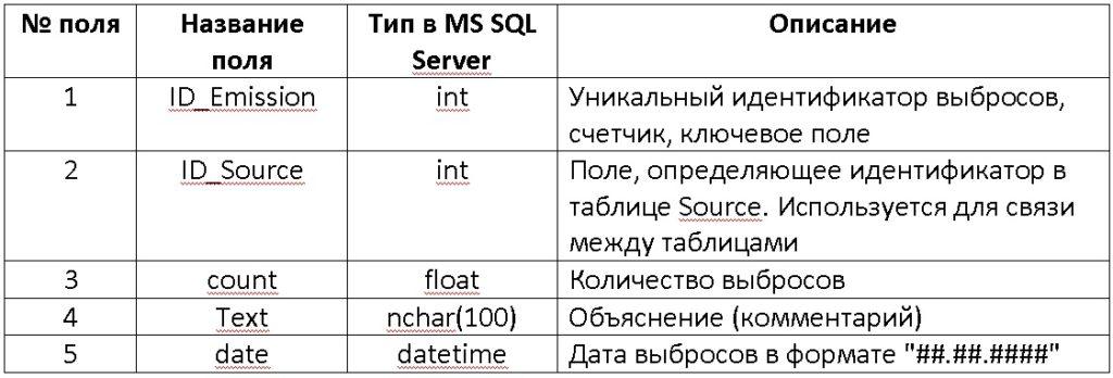 База данных SQL Server Таблица Emission