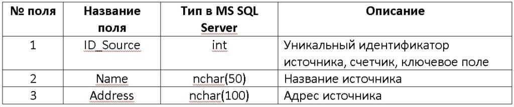 MS SQL Server Таблица Source