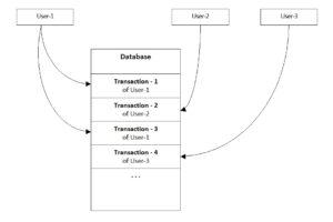 database transaction serialization Figure