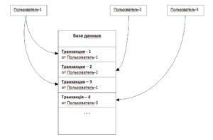 транзакция база данных рисунок