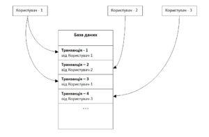 транзакція база даних рисунок