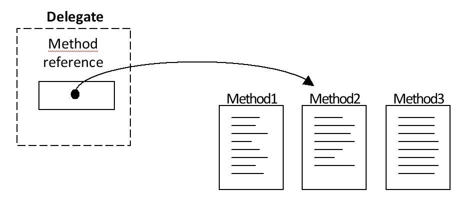 C Delegate Declaration Of Delegate Code Examples Bestprog
