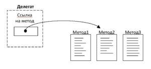 C# делегат ссылка метод рисунок