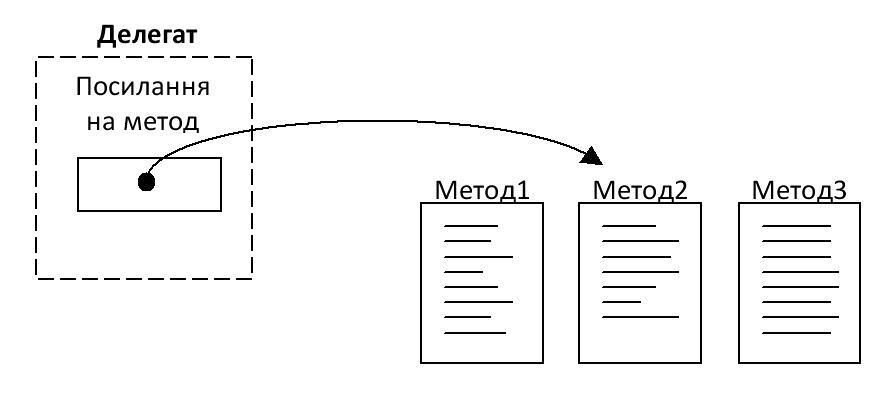 C# делегат посилання метод рисунок