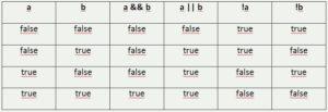 C++ логічна операція істинність таблиця