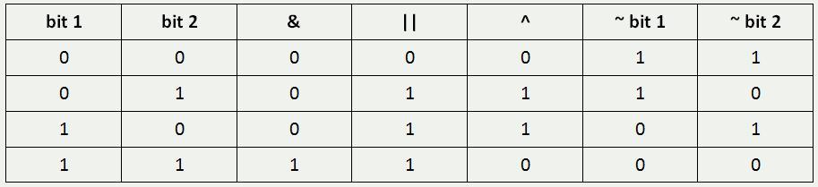 C/C++  Logical operations  Shift operations | BestProg