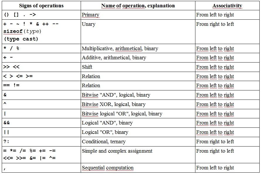 C++ priority operations photo