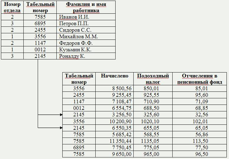 база данных таблица связь фото