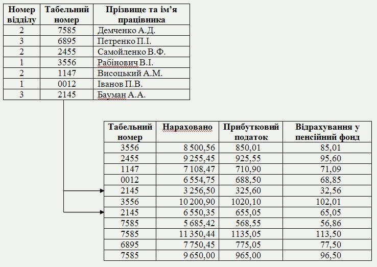 база даних зв'язок таблиця фото
