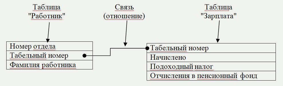 база данных отношение таблица фото